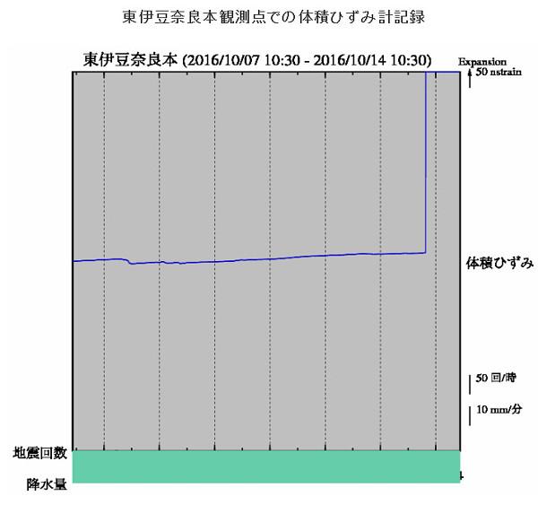 気象庁のひずみ計グラフ