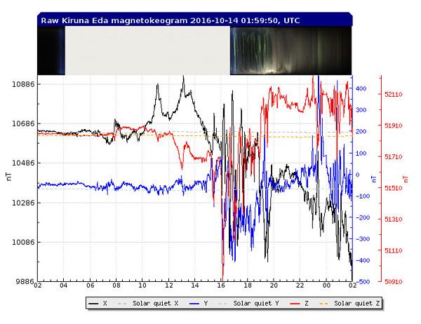 キルナ天文台の地磁気グラフ
