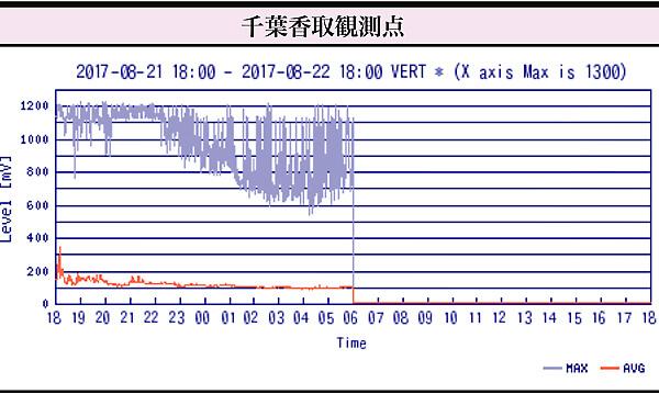 FM電波観測データ