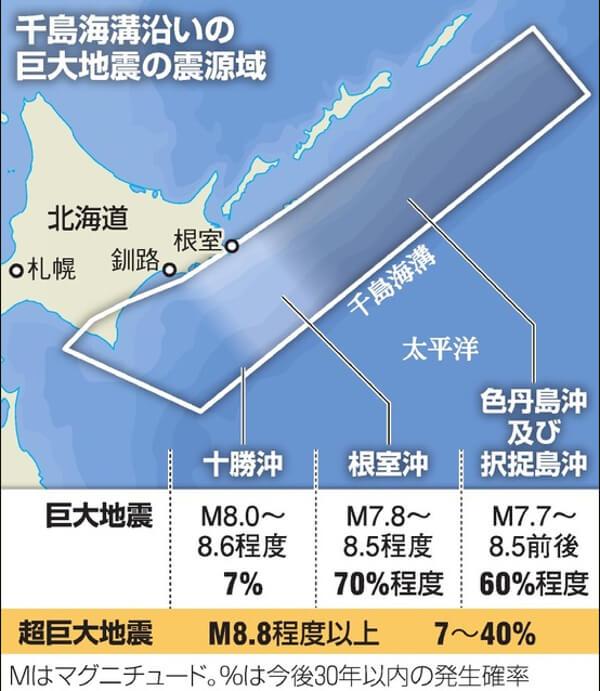 北海道沖での巨大地震発生確率の図