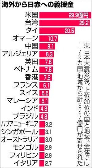 東日本大震災時の各国からの義援金一覧