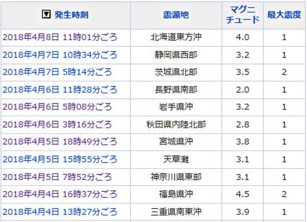 地震情報のリスト