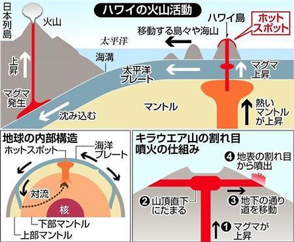 ハワイの火山活動のイラスト
