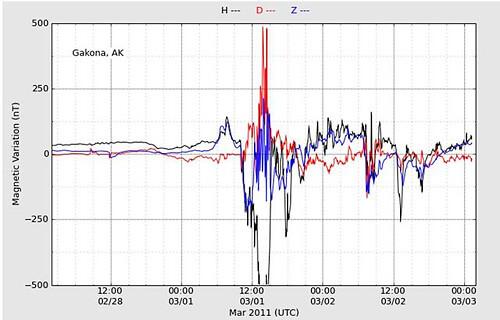 地磁気のグラフ(東日本大震災前)