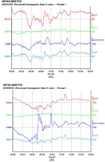 地磁気のグラフ(日本)