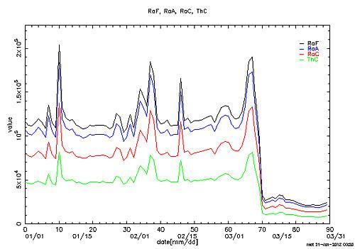 ラドン濃度のグラフ