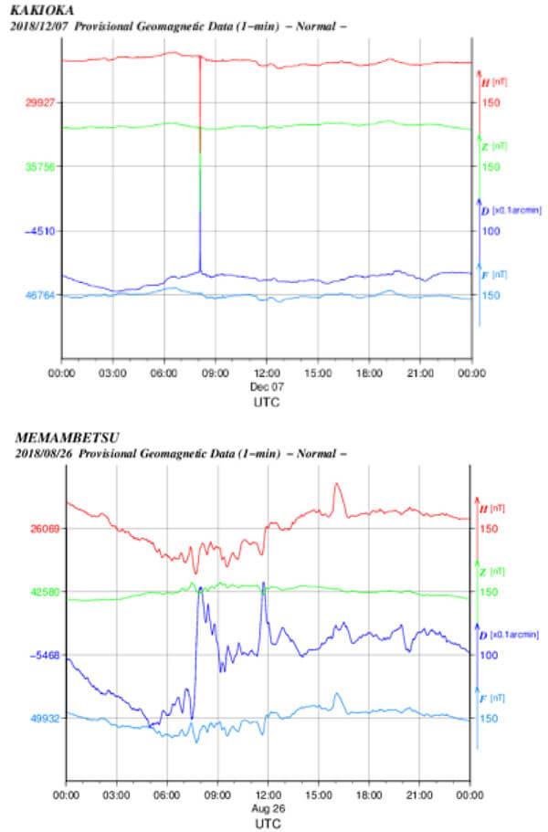 地磁気のグラフ(茨城県)