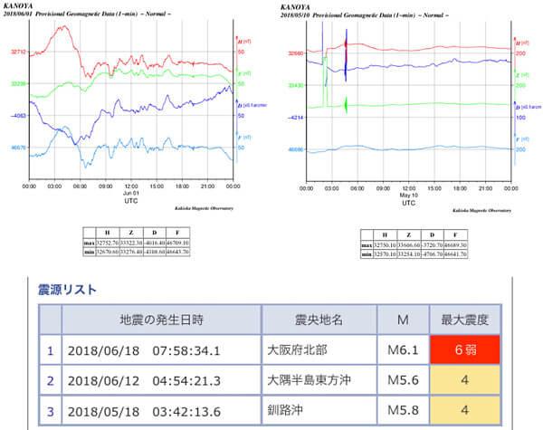 地磁気のグラフ(各地)