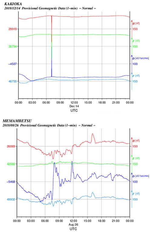 地磁気のグラフ(柿岡)