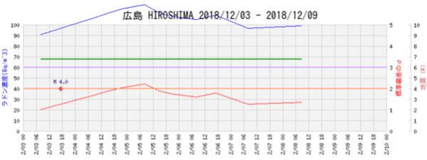 ラドン濃度のグラフ(広島)