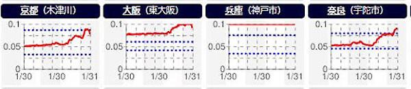放射線量のグラフ