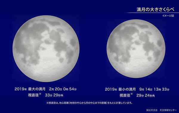 最大の満月と最小の満月の比較の写真