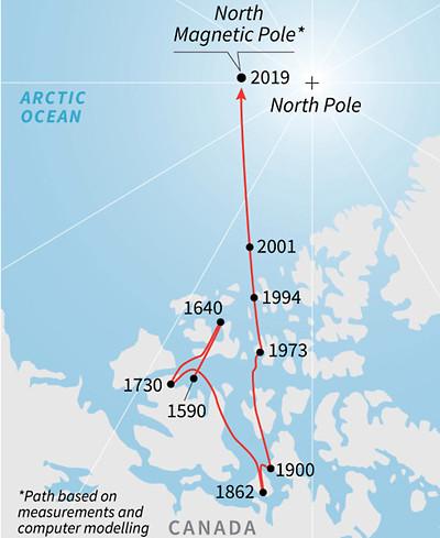 北磁極の移動の軌跡
