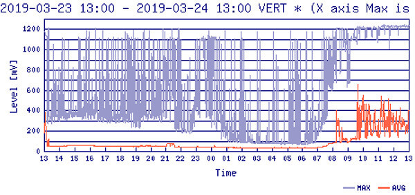 FM電波のグラフ