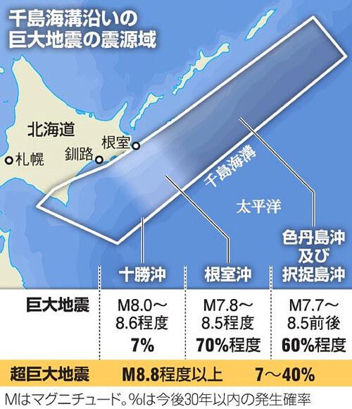 北海道沖での巨大地震発生確率の画像
