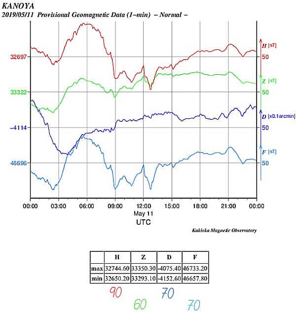 地磁気のグラフ(鹿児島)