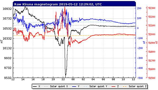地磁気のグラフ(スウェーデン)