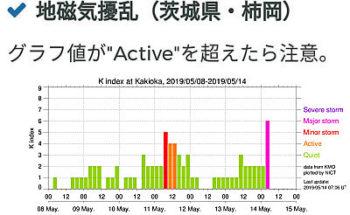 地磁気のグラフ(茨城)