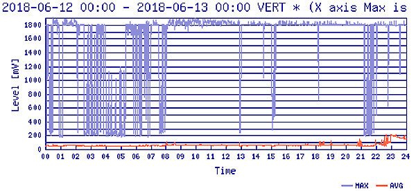 FM電波(AVG)の画像