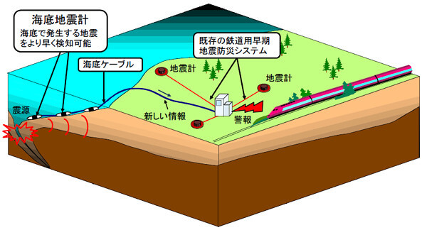 海底地震計の説明画像