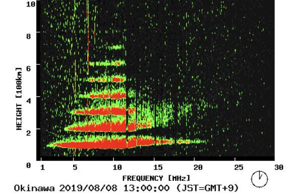 電離層嵐のグラフ