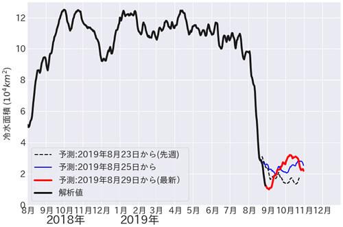 黒潮大蛇行のグラフ