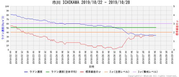 ラドン濃度のグラフ(千葉)