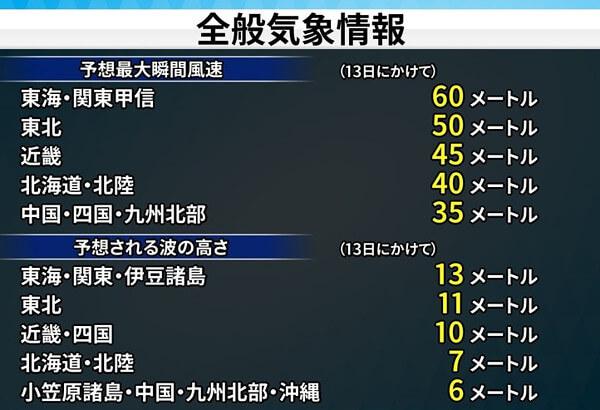 台風19号の予想最大風速