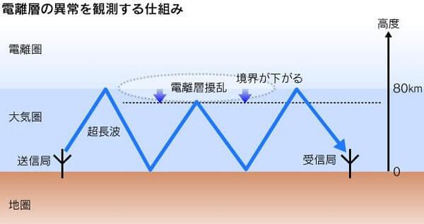 電離層の説明イラスト