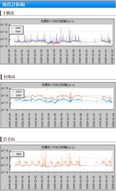 火山の地震計のデータ