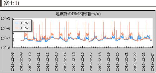 地震計振幅の画像