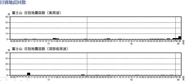 富士山で起きた地震のグラフ