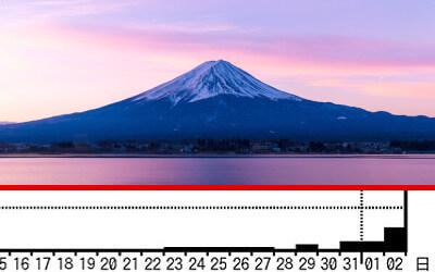 富士山の写真と地震のグラフ