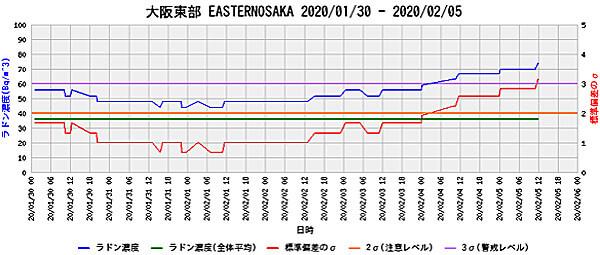 ラドン濃度のグラフ(大阪)