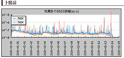 十勝岳の地震計の画像