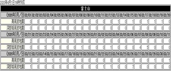 富士山の地震データ