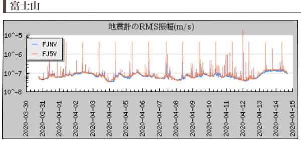 富士山の地震計の画像