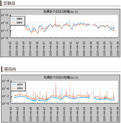 活火山の地震計のデータ