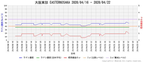 大気中のラドン濃度のグラフ