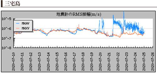 地震計のグラフ(三宅島)