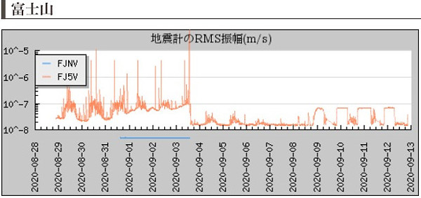地震計の画像(富士山)