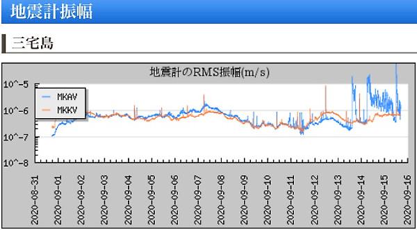 地震計の画像(三宅島)