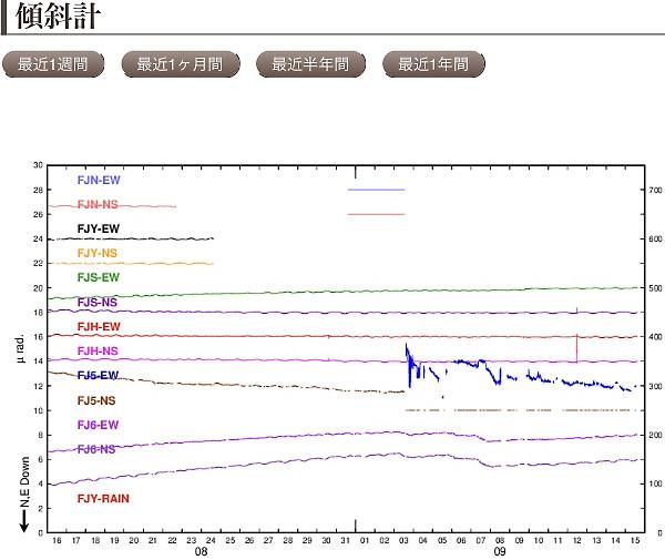 富士山の傾斜計の画像
