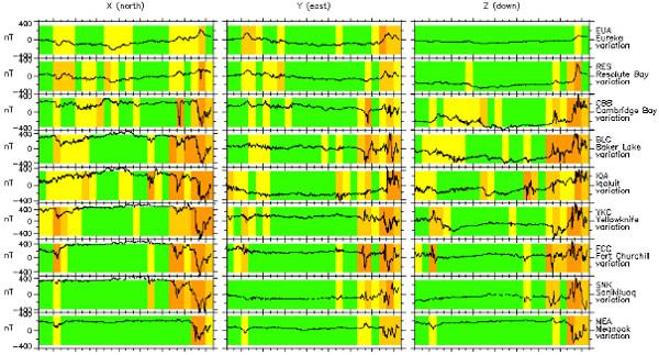 地磁気のグラフ