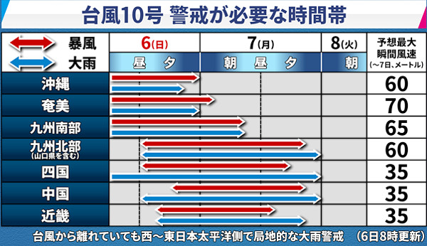 台風10号の情報