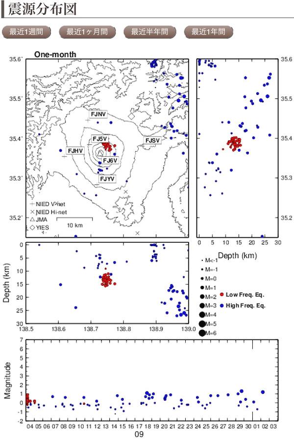 富士山の地震計のグラフ