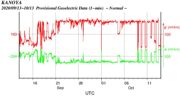 地電流のグラフ(鹿児島)
