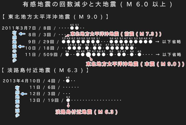地震履歴の画像