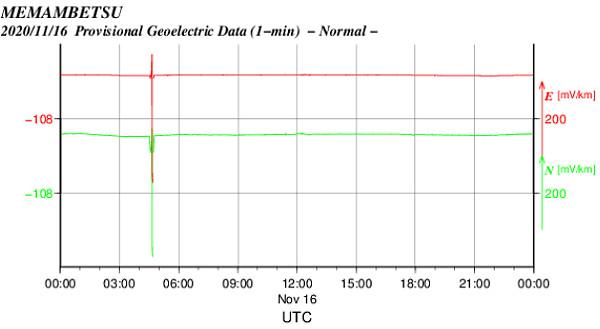 地電流のグラフ
