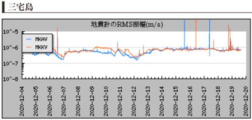 火山に設置されている地震計のグラフ